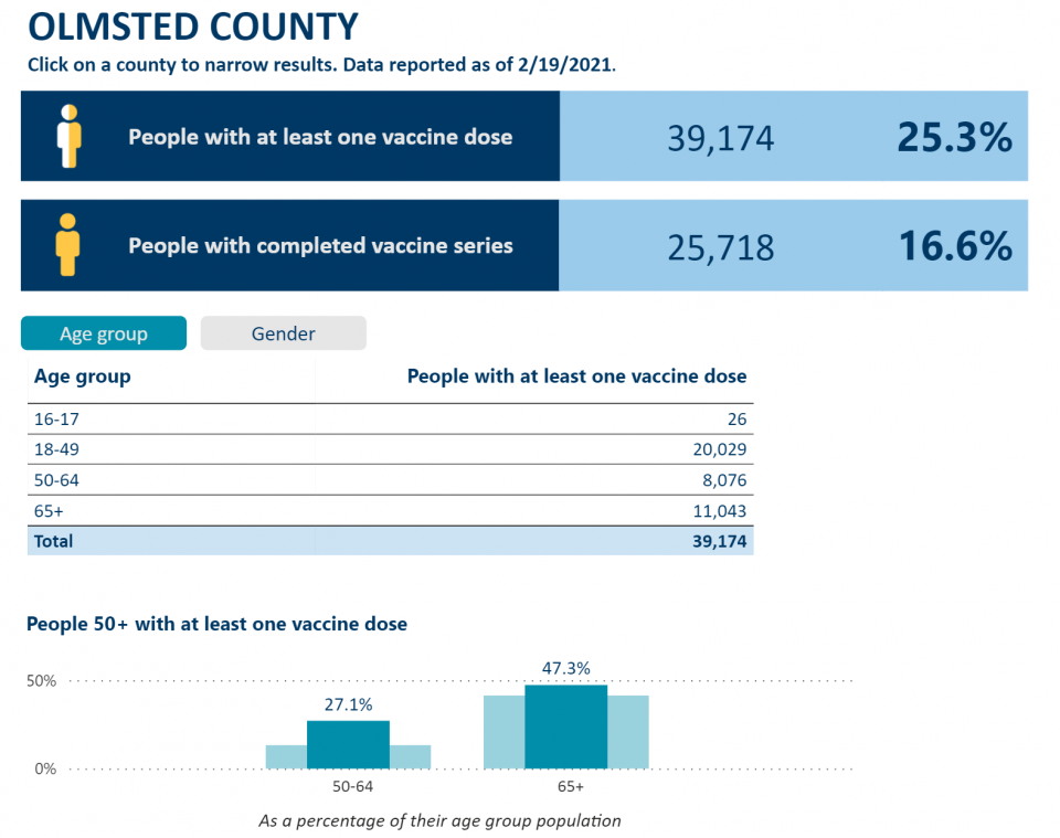 Chart breaking down the demographics of those who have been vaccinated in Olmsted County